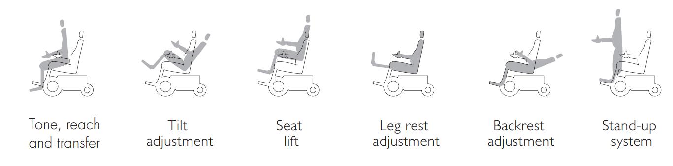 F5 Corpus VS Wheelchair